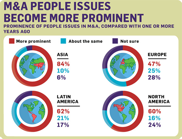 M&A people issues become more prominent