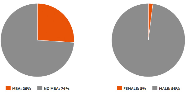 MBA vs No MBA - Female vs Male