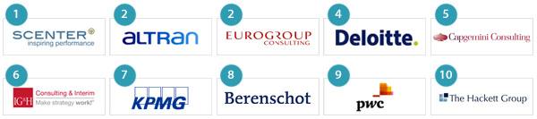MT100 - Top 10 Supply Chain adviesbureaus-van-Nederland