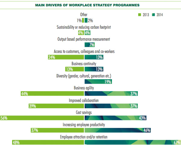 Main Drivers of workplace strategy programmes