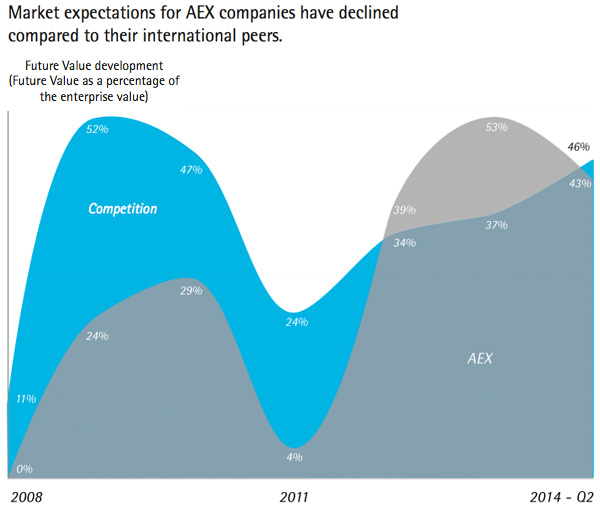 Market Expectations for AEX companies