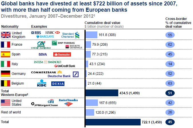 McKinsey - Divestitures of Commercial Banks