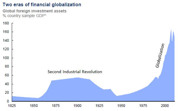 McKinsey - Financial Globalization
