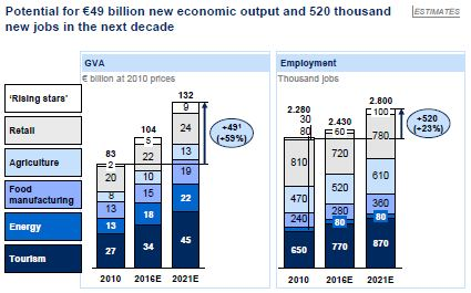 McKinsey - Greece Analysis