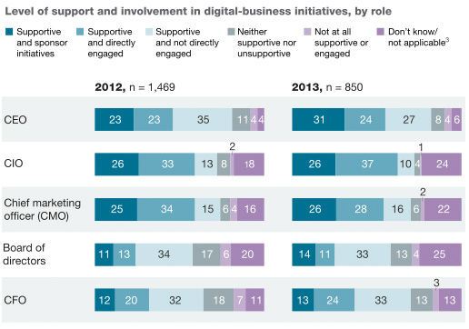 McKinsey - CEOs sponsoren digitale projecten