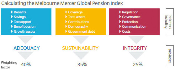 Mercer - Global Pension Index