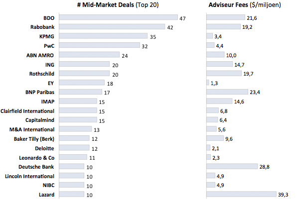 Mid-Market Deals en Fees