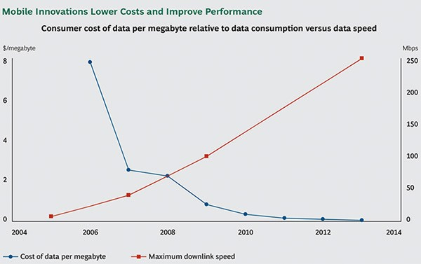 Mobile Innovations Lower Costs and Improve Performance
