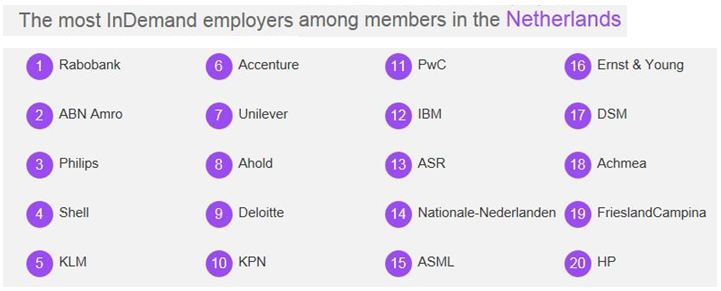 Most InDemand LinkedIn Employers