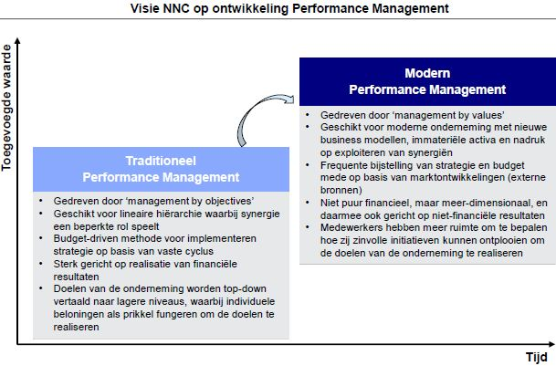 NNC - Modern Performance Management.JPG