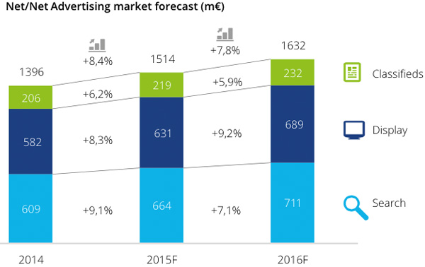 Net Advertising market forecast