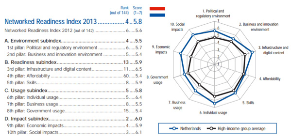 Networked Readiness Index NL