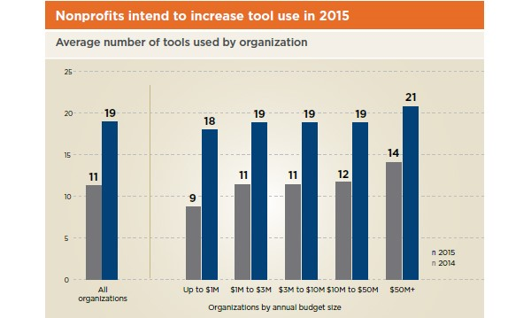 Non-profits intend to increase tool use in 2015