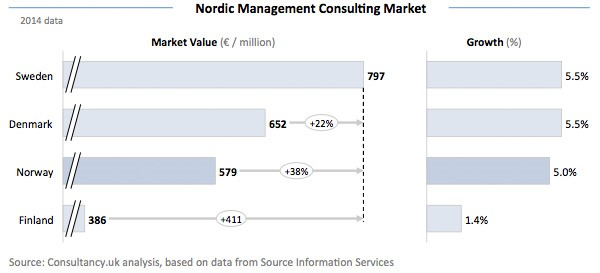 Nordic Management Consulting Market