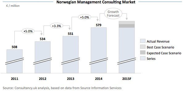Norwegian Management Consulting Market
