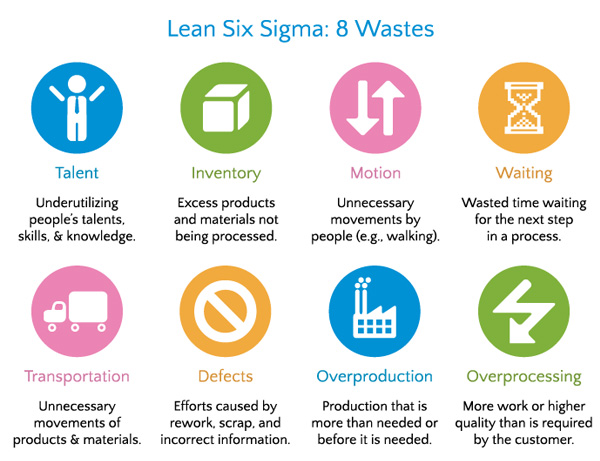 Novius: Lean, Six Sigma, Agile en Prince2 in projectmanagement2
