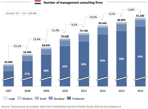 Number of management consulting firms
