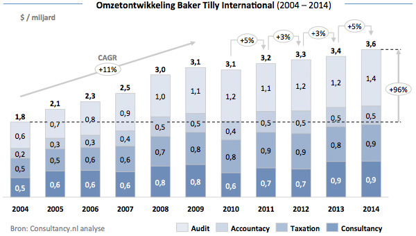 Omzetontwikkeling Baker Tilly International