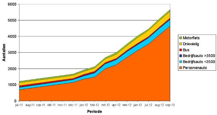 Populariteit Elektrisch Rijden In Nederland Stijgt Explosief