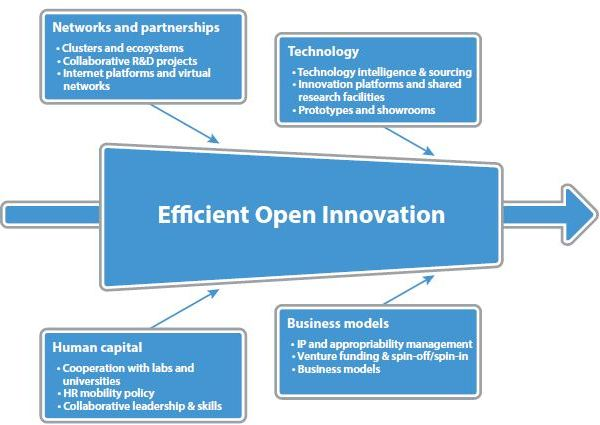 Open Innovatie Model