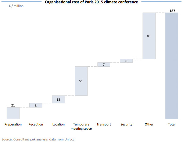 Organisational cost of Paris 2015 climate conference