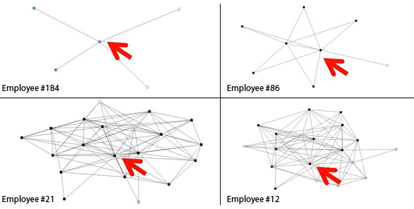Organizational Network Analyse