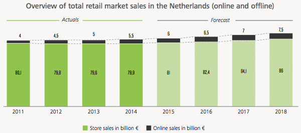 Overview of total retail market sales in the Netherlands
