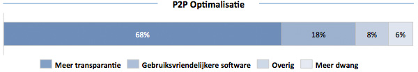 P2P Optimalisatie