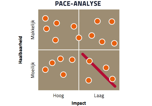 Pace-analyse