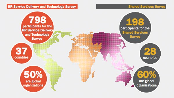 Participants of global HR technology survey