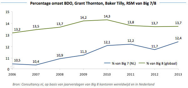 Percentage omzet BDO - Grant Thornton - Baker Tilly - Big7