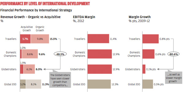 Performance by level of international development