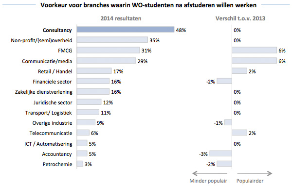 Populaire branches onder WO studenten