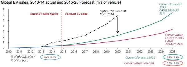 Projected EV sales 2015-2025