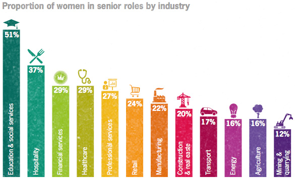 Proportion of women in senior roles by industry