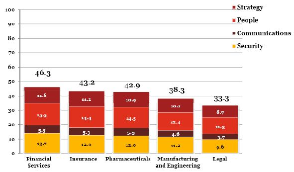 PwC - IT Risk Maturity Index