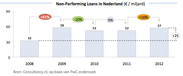 PwC - Non Performaning Loans in Nederland