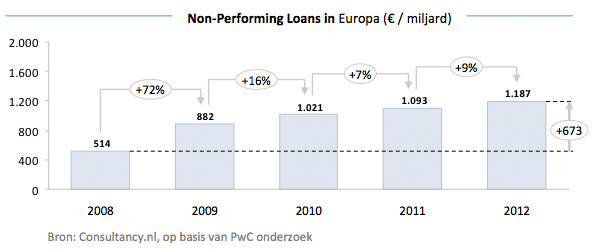 PwC - Non-Performing Loans in Europa