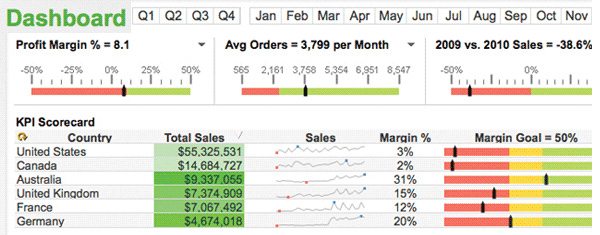 Qlik Dashboard