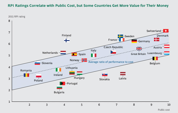 RPI Ratings Correlate with Public Cost, but Some Countries Get More Value for Their Money