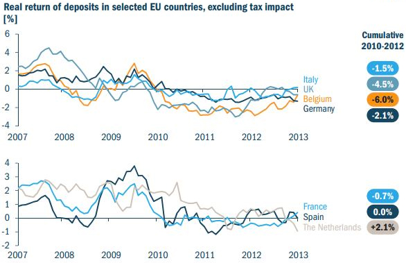 Real return of deposits in slected EU countries