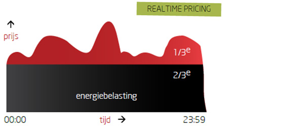 Realtime pricing 2 chart