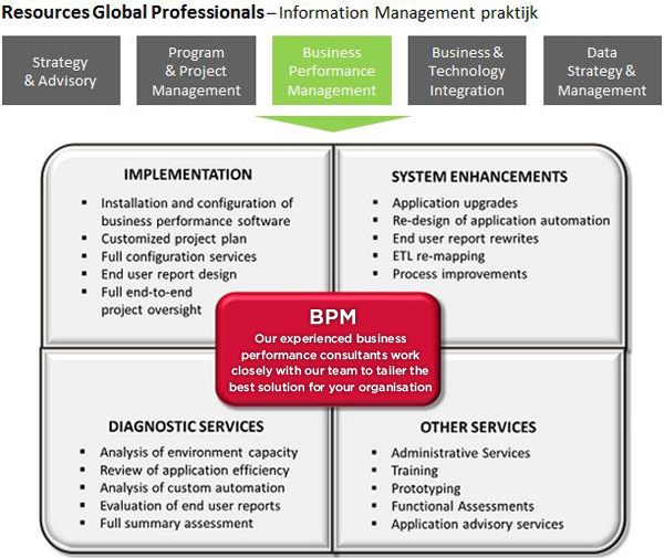 Resources Global Professionals - BPM