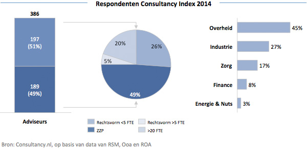 Respondenten Consultancy Index 2014