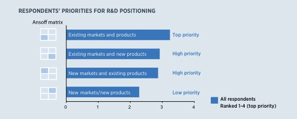 Respondents priorities for R&D Positioning