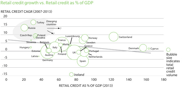 Retail credit growth vs. retail credit as percent of GDP