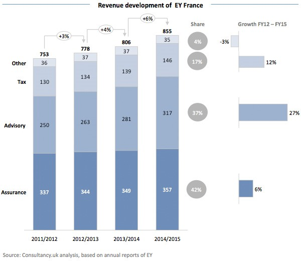 Revenue development of EY France