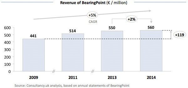 Revenue of BearingPoint