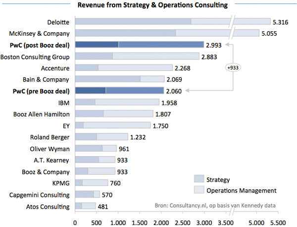 Revenue from Strategy & Operations Consulting