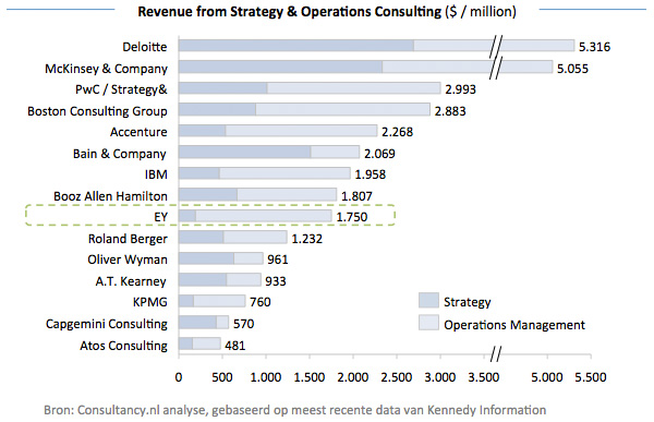 Revenue from Strategy and Operations Consulting